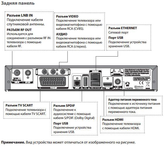 Наличие HDMI в ресивере дает